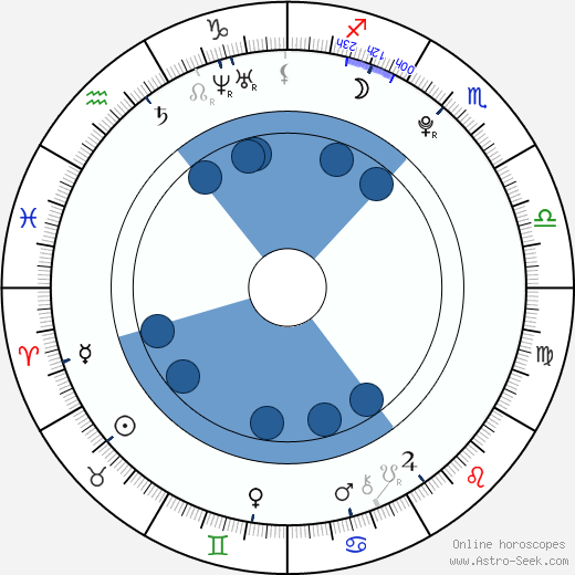 Danny Mesaroš wikipedia, horoscope, astrology, instagram