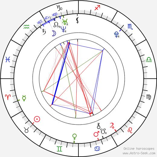 Demida astro natal birth chart, Demida horoscope, astrology
