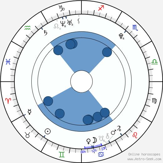 Doris Ivy wikipedia, horoscope, astrology, instagram