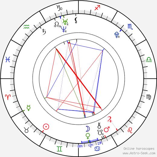 Doris Ivy день рождения гороскоп, Doris Ivy Натальная карта онлайн