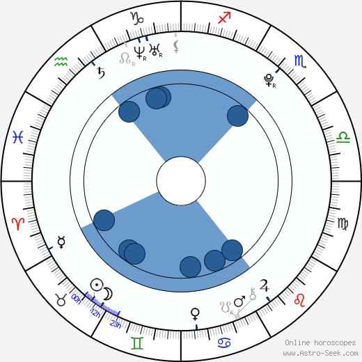 Erica Fontes wikipedia, horoscope, astrology, instagram