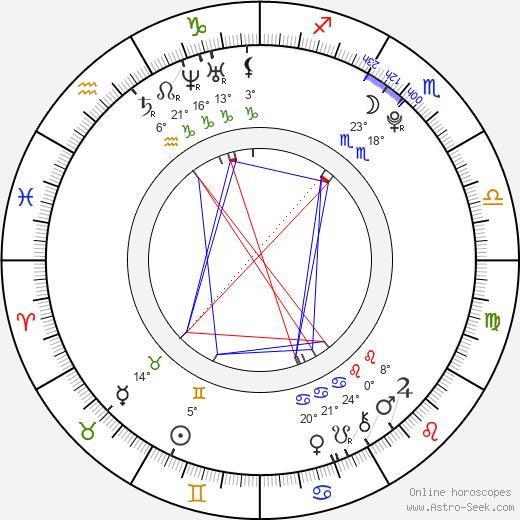 Felix Armand birth chart, biography, wikipedia 2018, 2019