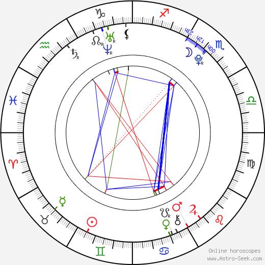 Felix Armand astro natal birth chart, Felix Armand horoscope, astrology