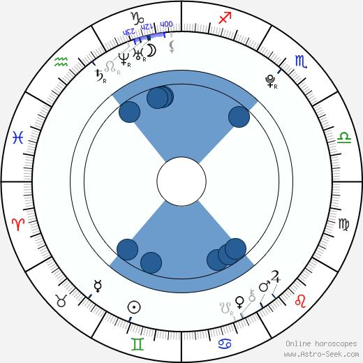 Jillian Marie wikipedia, horoscope, astrology, instagram