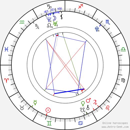 Jillian Marie birth chart, Jillian Marie astro natal horoscope, astrology
