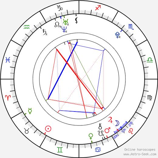 Jordan Pruitt день рождения гороскоп, Jordan Pruitt Натальная карта онлайн