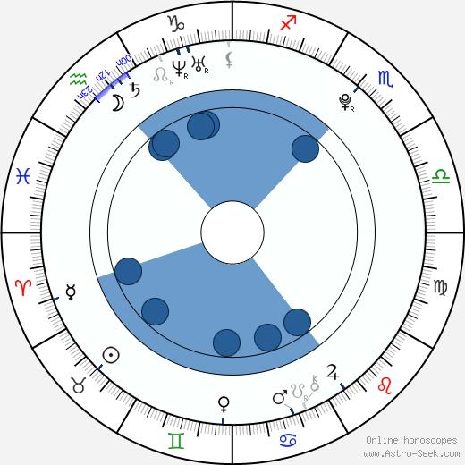 Joseph Aston wikipedia, horoscope, astrology, instagram