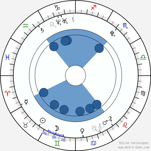 Julie Nováková wikipedia, horoscope, astrology, instagram