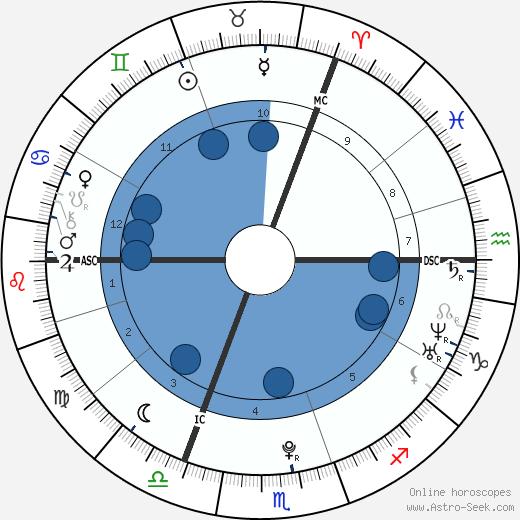 Lena Meyer-Landrut wikipedia, horoscope, astrology, instagram