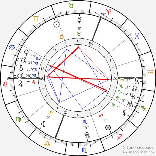 Lena Meyer-Landrut birth chart, biography, wikipedia 2020, 2021