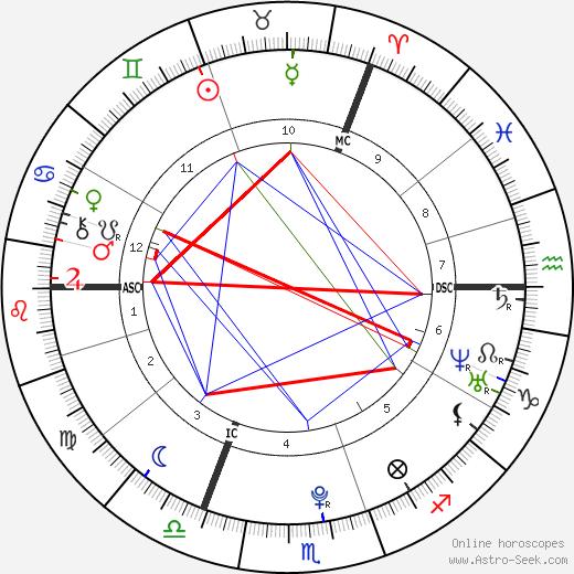 Lena Meyer-Landrut birth chart, Lena Meyer-Landrut astro natal horoscope, astrology