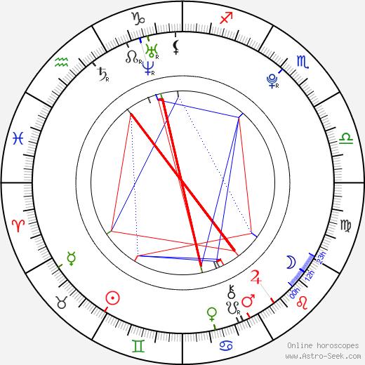 Lukáš Frlajs astro natal birth chart, Lukáš Frlajs horoscope, astrology