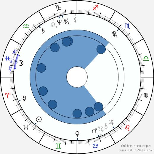 Martin Kurc wikipedia, horoscope, astrology, instagram