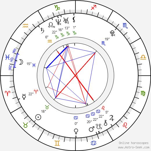 Martin Kurc birth chart, biography, wikipedia 2020, 2021