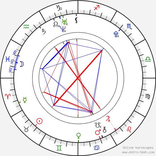 Martin Kurc birth chart, Martin Kurc astro natal horoscope, astrology
