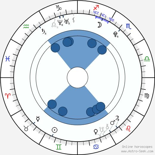 Michal Berger wikipedia, horoscope, astrology, instagram
