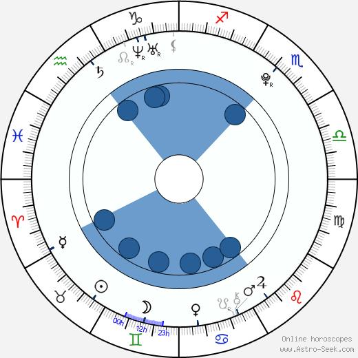 Mollee Gray wikipedia, horoscope, astrology, instagram