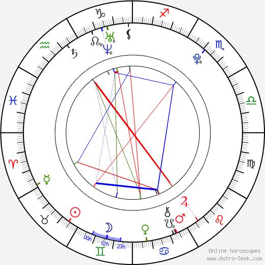 Mollee Gray день рождения гороскоп, Mollee Gray Натальная карта онлайн