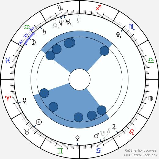 Romana Tabaková wikipedia, horoscope, astrology, instagram