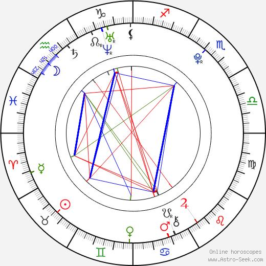 Romana Tabaková tema natale, oroscopo, Romana Tabaková oroscopi gratuiti, astrologia