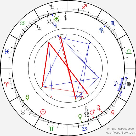 Sarah Ramos astro natal birth chart, Sarah Ramos horoscope, astrology
