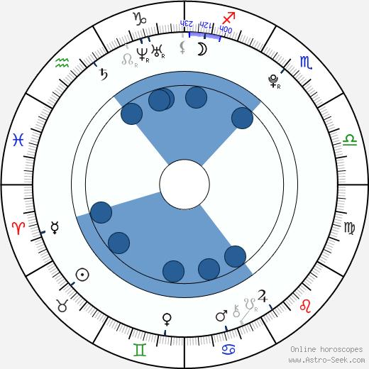 Vanda Adlerová wikipedia, horoscope, astrology, instagram