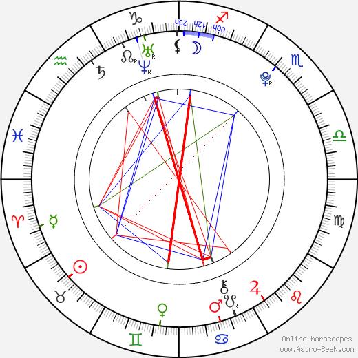Vanda Adlerová день рождения гороскоп, Vanda Adlerová Натальная карта онлайн