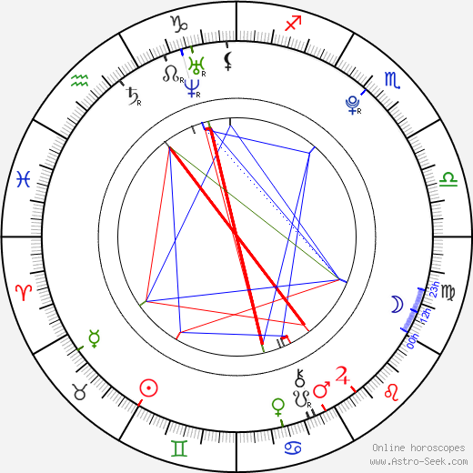 Vanda Chaloupková день рождения гороскоп, Vanda Chaloupková Натальная карта онлайн
