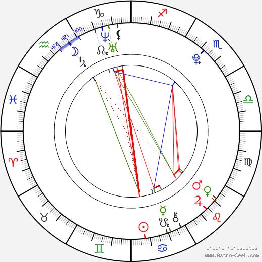 Addison Timlin astro natal birth chart, Addison Timlin horoscope, astrology