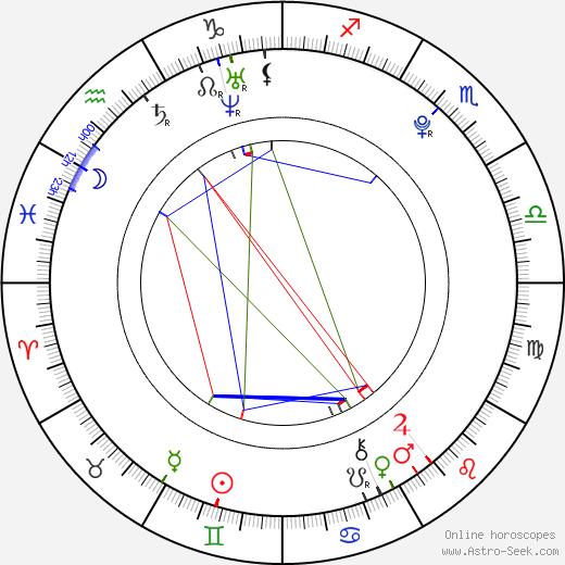 Angel Rivas день рождения гороскоп, Angel Rivas Натальная карта онлайн