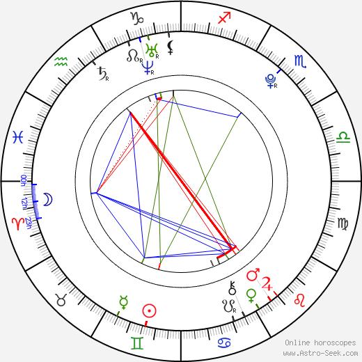 Emily Ratajkowski astro natal birth chart, Emily Ratajkowski horoscope, astrology