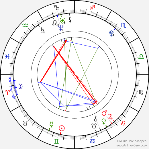India Oxenberg astro natal birth chart, India Oxenberg horoscope, astrology