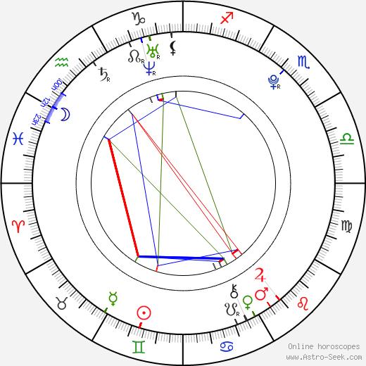 Kathryn Prescott astro natal birth chart, Kathryn Prescott horoscope, astrology