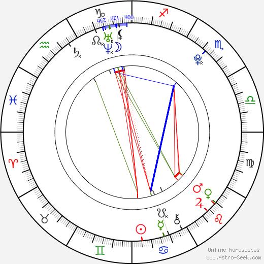 Lukáš Vacek astro natal birth chart, Lukáš Vacek horoscope, astrology