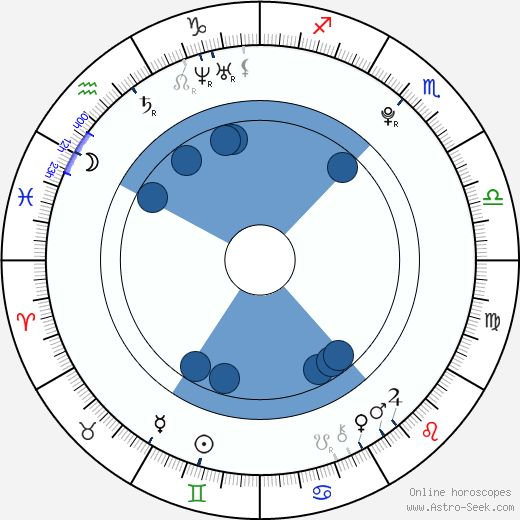 Megan Prescott wikipedia, horoscope, astrology, instagram