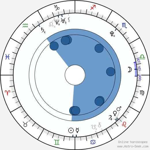 Michael McShae wikipedia, horoscope, astrology, instagram