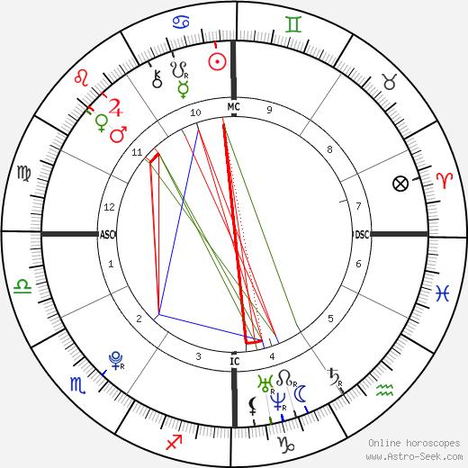 Molly Fitzgerald день рождения гороскоп, Molly Fitzgerald Натальная карта онлайн