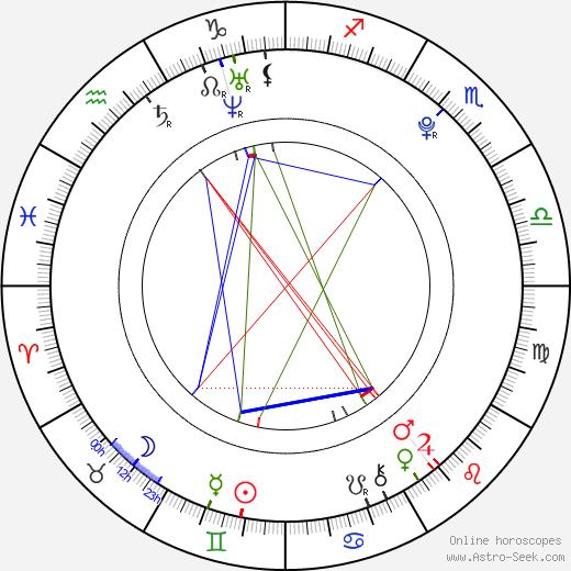 Pol Espargaro день рождения гороскоп, Pol Espargaro Натальная карта онлайн