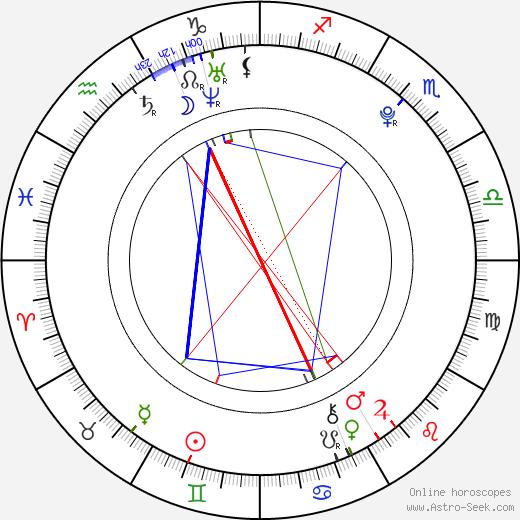 Reginald von Ravenhorst birth chart, Reginald von Ravenhorst astro natal horoscope, astrology