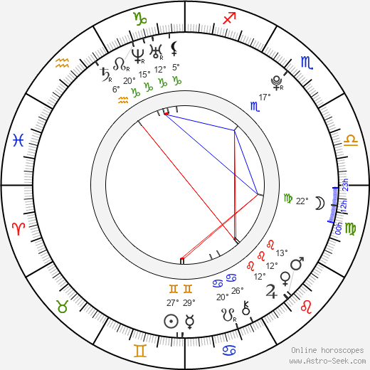 Willa Holland birth chart, biography, wikipedia 2019, 2020