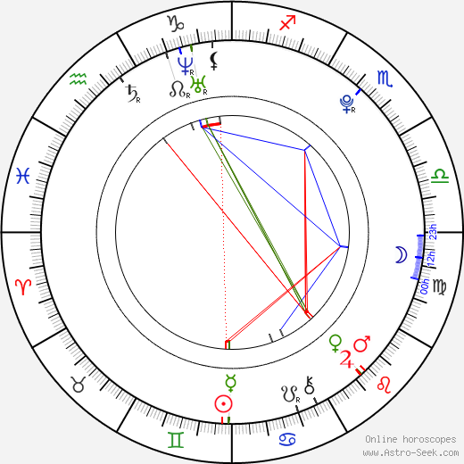 Willa Holland astro natal birth chart, Willa Holland horoscope, astrology