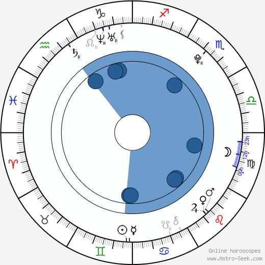 Zhendong Ke wikipedia, horoscope, astrology, instagram