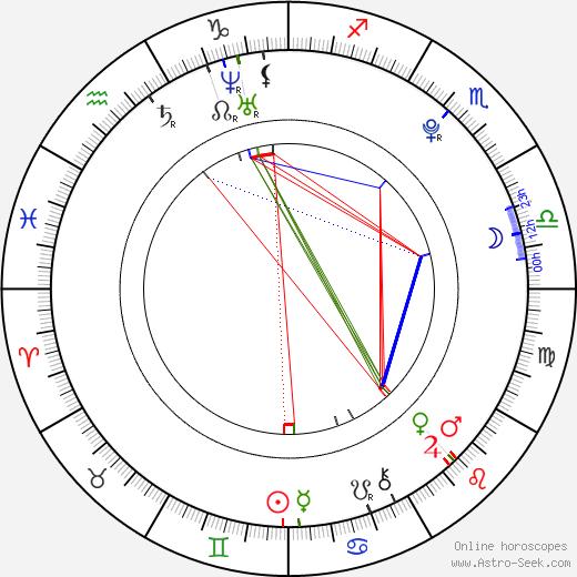 Zuzana Plačková astro natal birth chart, Zuzana Plačková horoscope, astrology