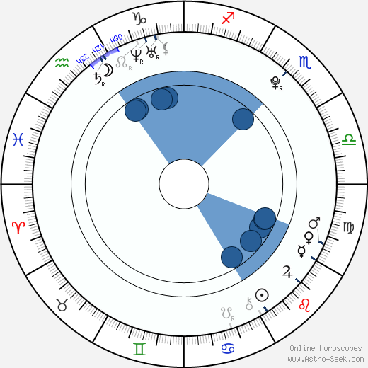 Ariel Fay Gagnon wikipedia, horoscope, astrology, instagram