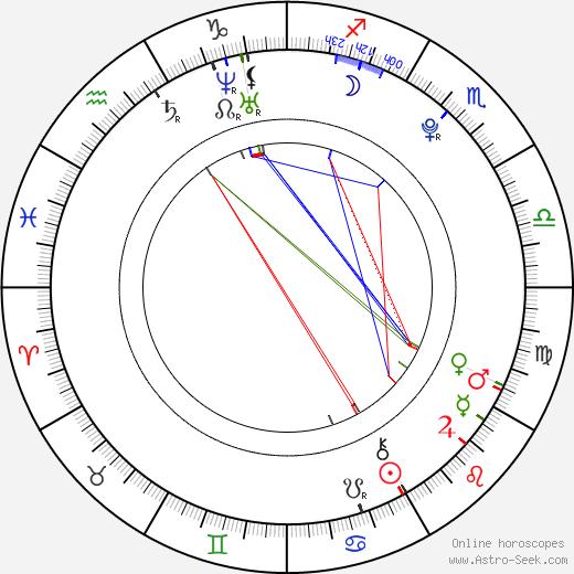 Denisa Nesvačilová birth chart, Denisa Nesvačilová astro natal horoscope, astrology