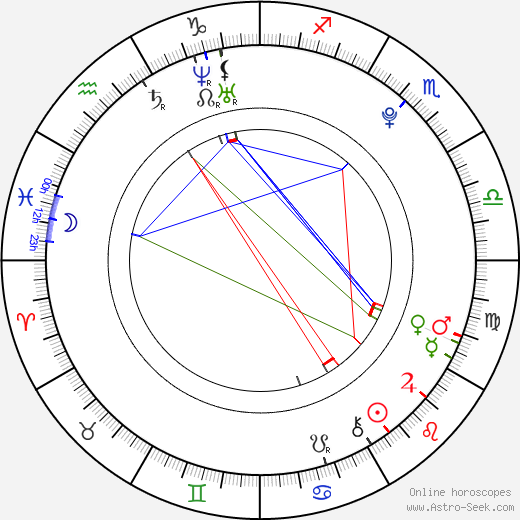 Diana Vickers astro natal birth chart, Diana Vickers horoscope, astrology