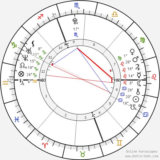 Erik Per Sullivan birth chart, biography, wikipedia 2020, 2021
