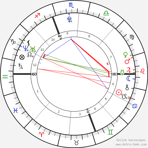 Erik Per Sullivan birth chart, Erik Per Sullivan astro natal horoscope, astrology