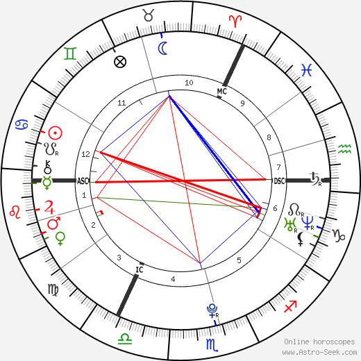 Eve Hewson astro natal birth chart, Eve Hewson horoscope, astrology