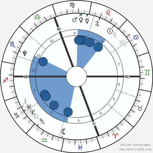 James Alenson wikipedia, horoscope, astrology, instagram